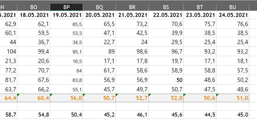 Excel-Datei mit Daten zu Inzidenz-Werten des Regierungsbezirks Münster ab 10.5.2021