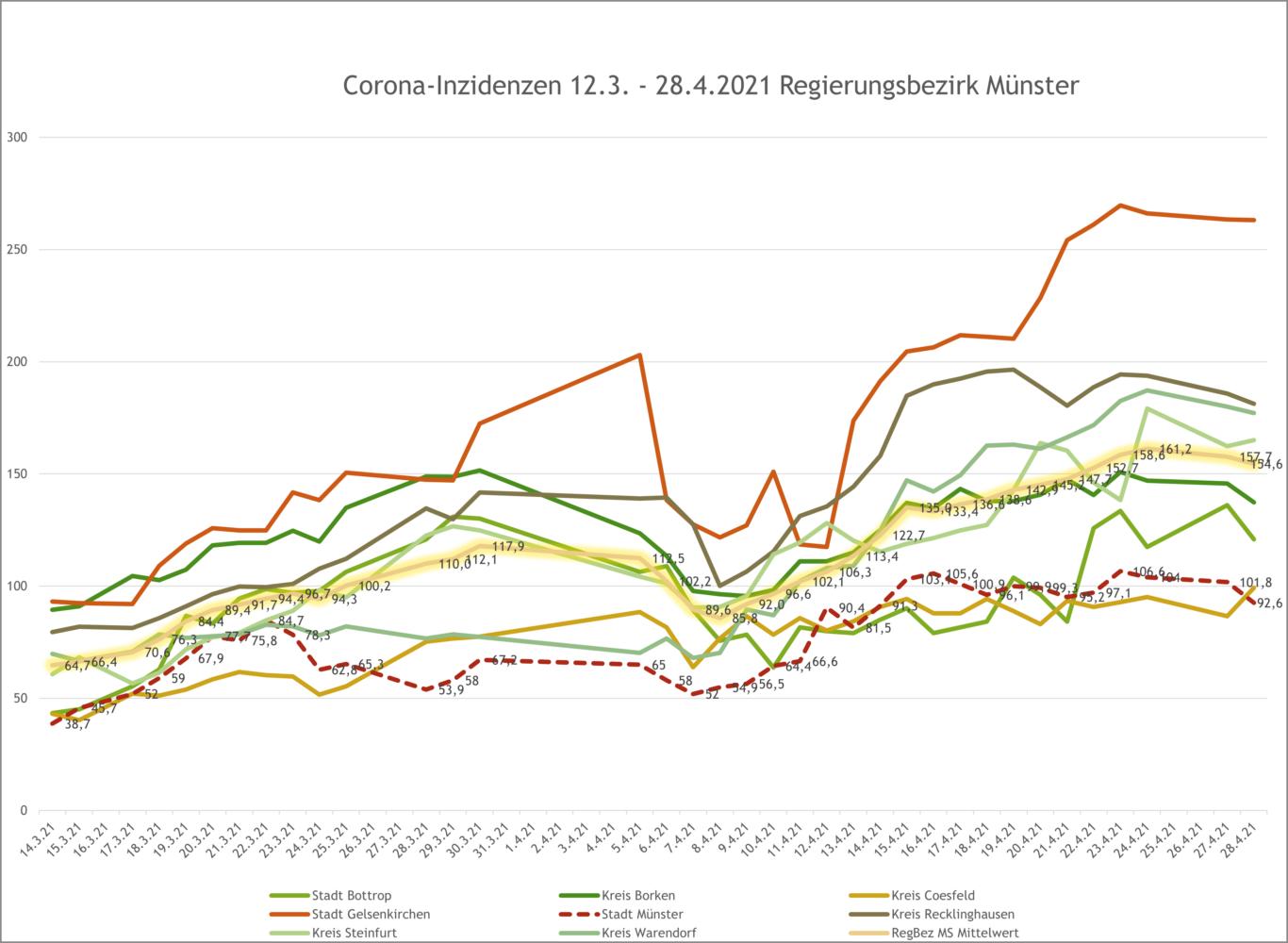 7-Tage-Inzidenzen im Regierungsbezirk Münster bis 28.4.2021 - Verlauf