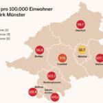 Aktuell 4.938 Corona-Infektionen im Regierungsbezirk Münster