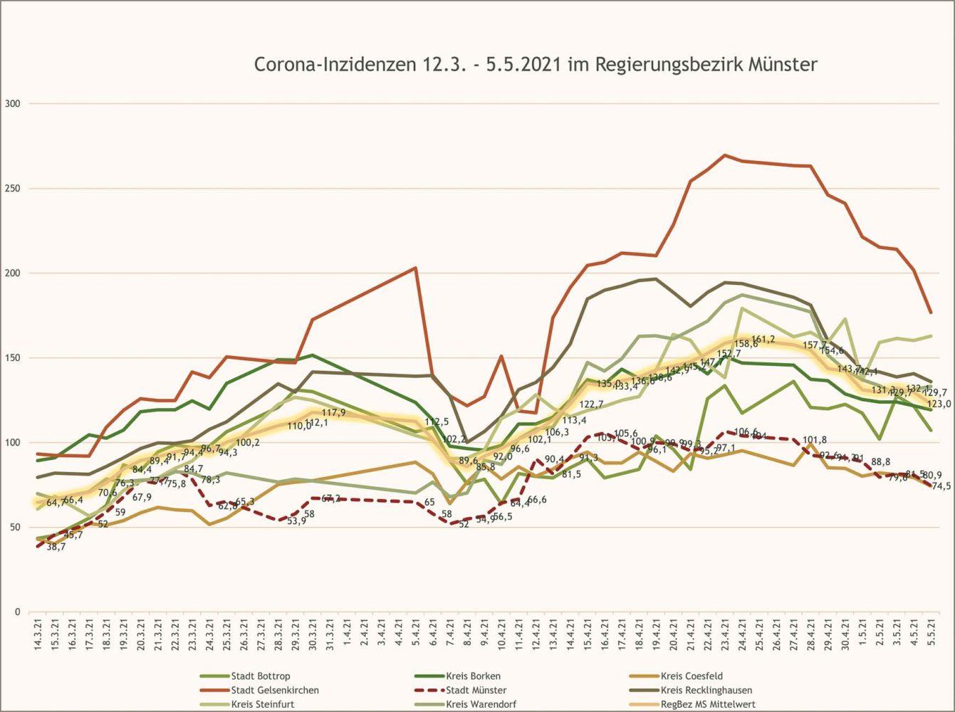 Corona-Inzidenzen 12.3. - 5.5.2021 im Regierungsbezirk Münster