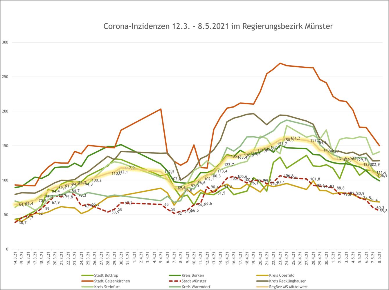 7-Tage-Inzidenzen im Regierungsbezirk Münster bis 8.5.2021 - Verlauf