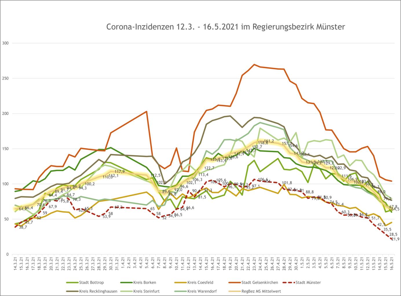Inzidenzzahlen im Regierungsbezirk Münster zum 16.5.2021