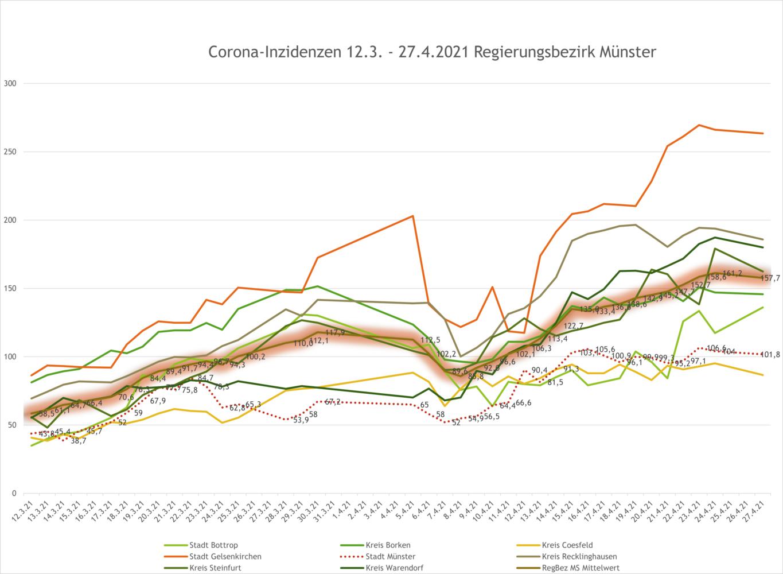 7-Tage-Inzidenzen im Regierungsbezirk Münster bis zum 27.4.2021