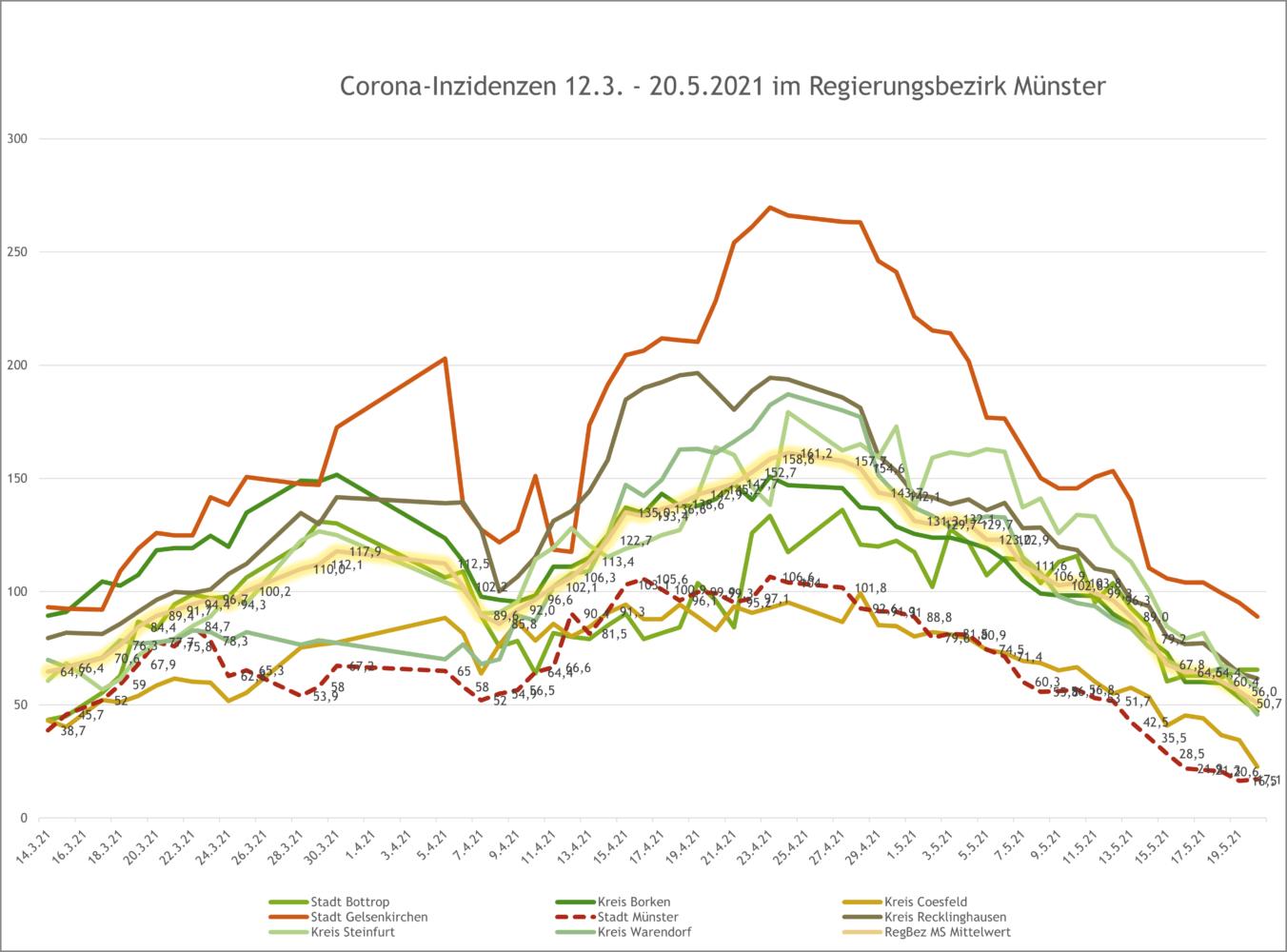 7-Tage-Inzidenzen im Regierungsbezirk Münster bis 20.5.2021 - Verlauf. Grafik: A. Hasenkamp.