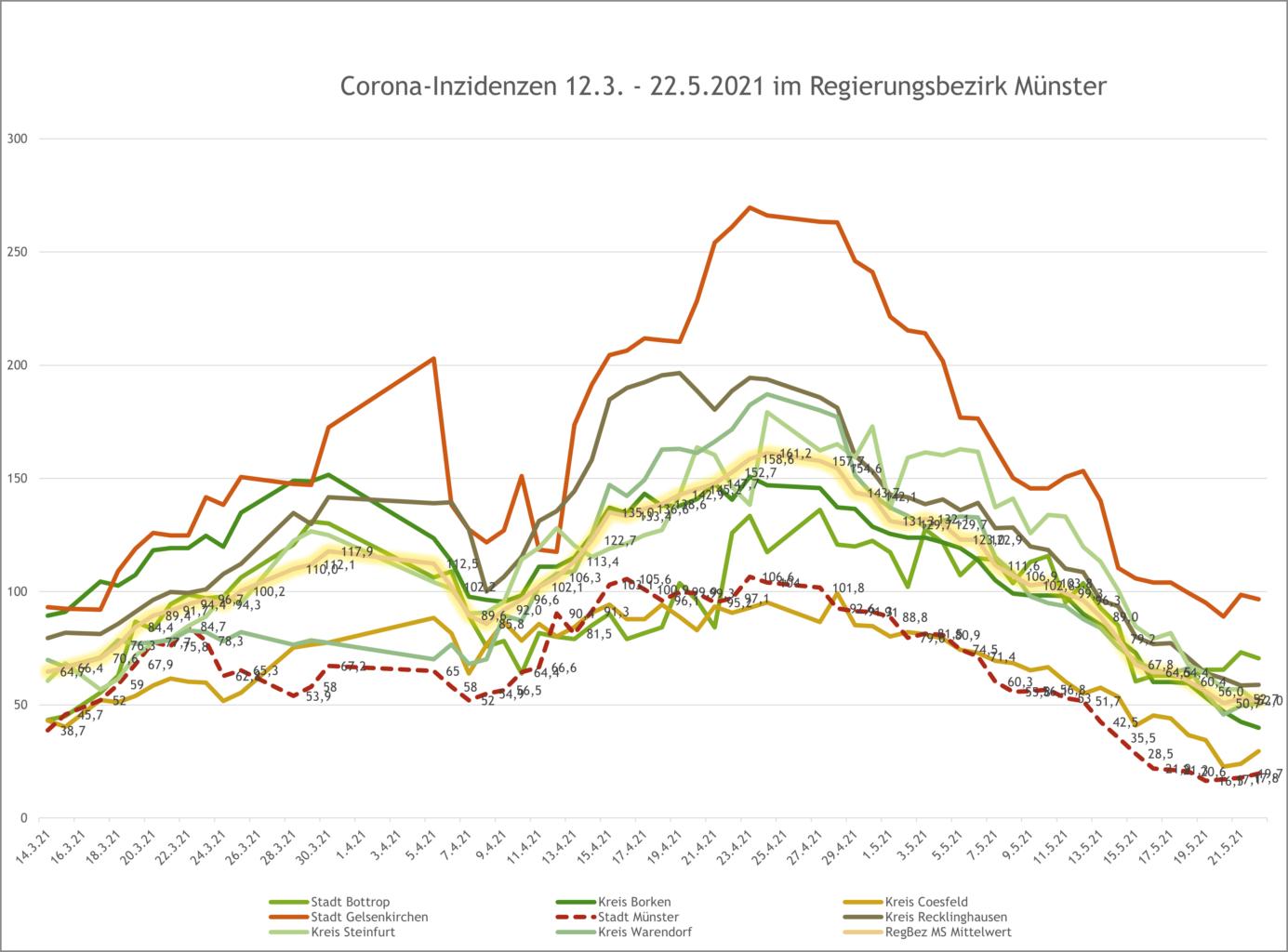 Inzidenzzahlen im Regierungsbezirk Münster am 22.5.2021