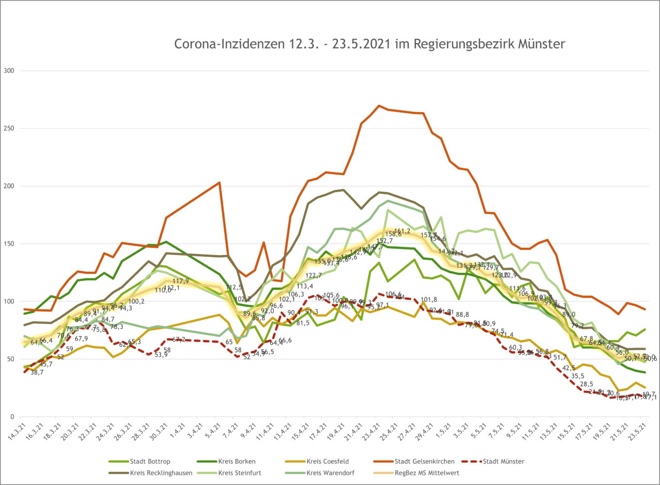 7-Tage-Inzidenzen im Regierungsbezirk Münster bis 23.5.2021 - Verlauf. Grafik: A. Hasenkamp.