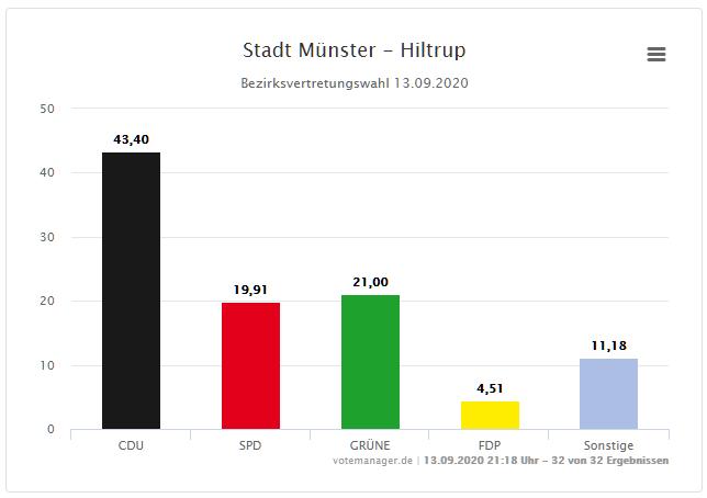 Stimmanteile der Parteien in Münster-Hiltrup bei der Kommunalwahl 2020