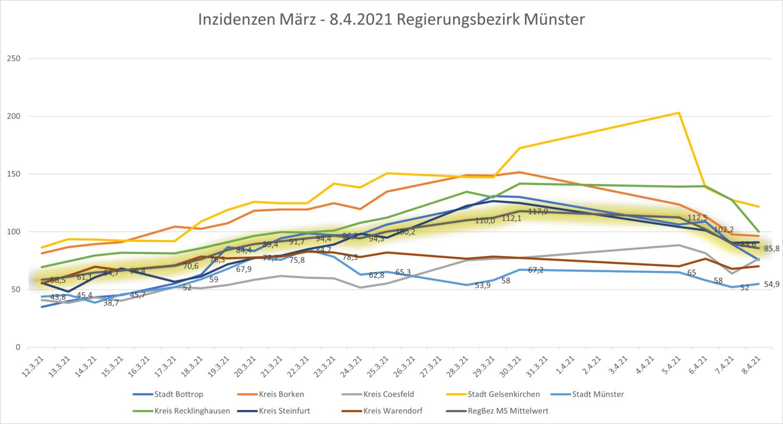 Inzidenz-Verlauf im Regierungsbezirk Münster: März bis 8.4.2021