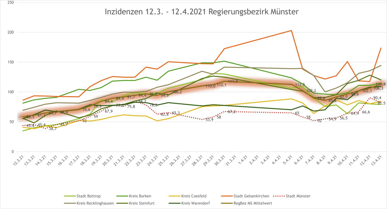 Corona-Inzidenzen 12.3. - 12.4.2021 Regierungsbezirk Münster