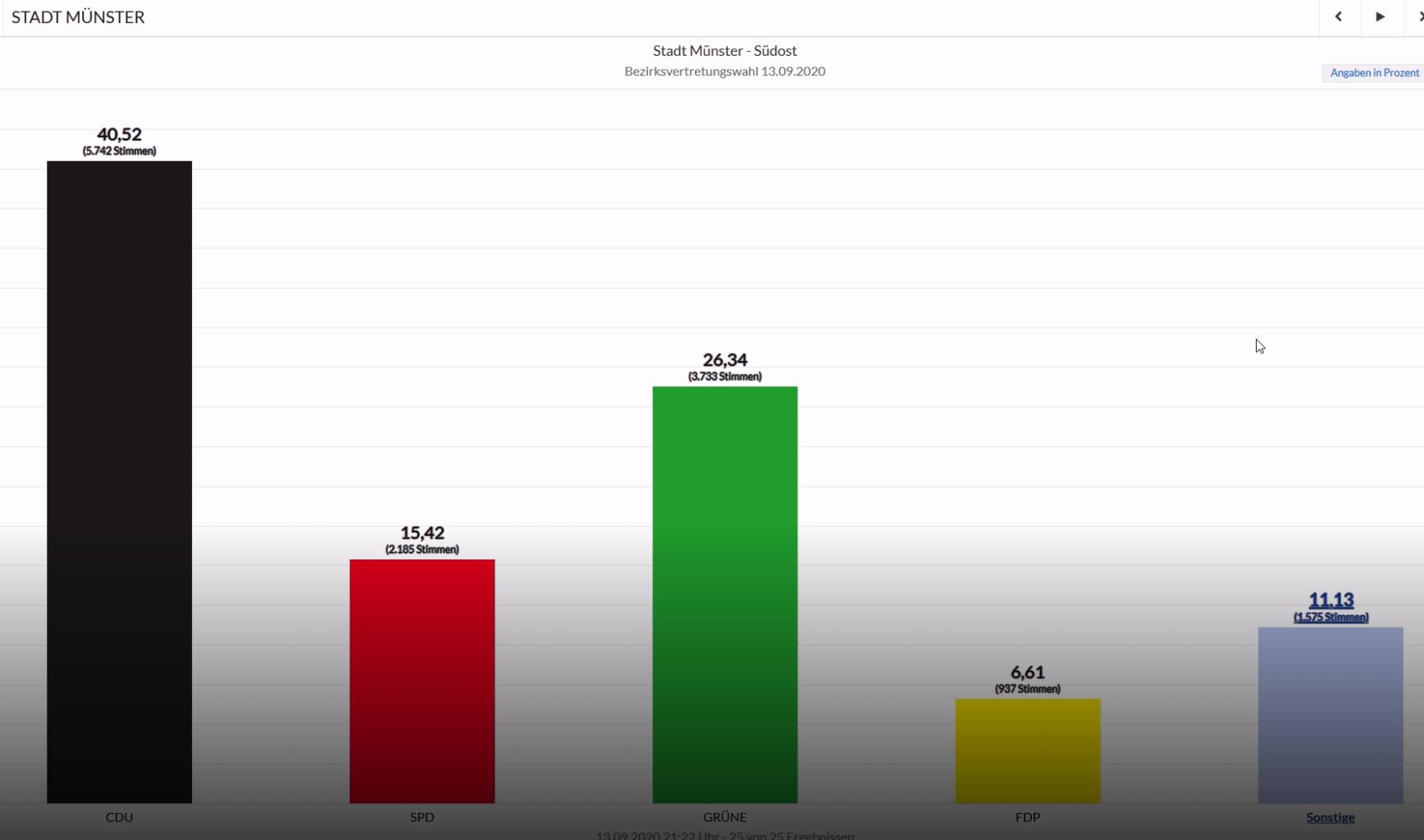 Kommunalwahl Münster 2020 - Bezirksvertretung Südost Stimmenanteil nach der Kommunalwahl Münster 2020