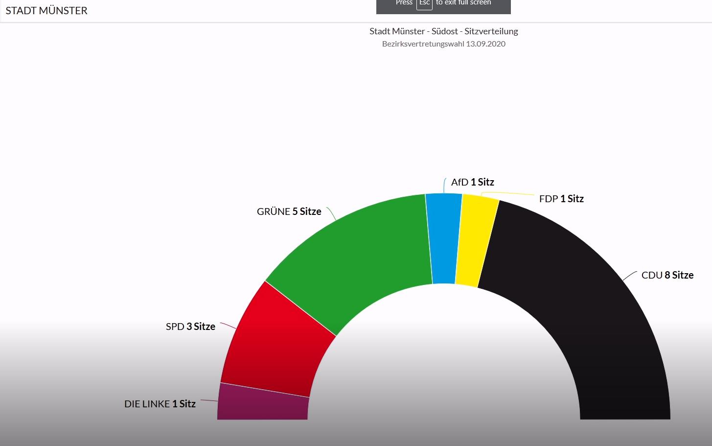 Kommunalwahl Münster 2020: Sitzverteilung in Münster-Südost
