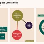 Tag der Pflege – Bezirksregierung Münster unterstützt Pflegeberufe