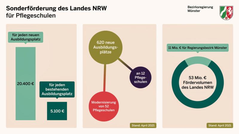 Info-Grafik zur Sonderförderung für Pflegeschulen durch das Land NRW